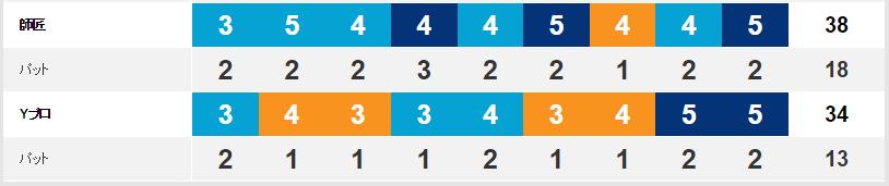 立野クラシック・ゴルフ俱楽部ラウンド結果2016年10月インコース 師匠