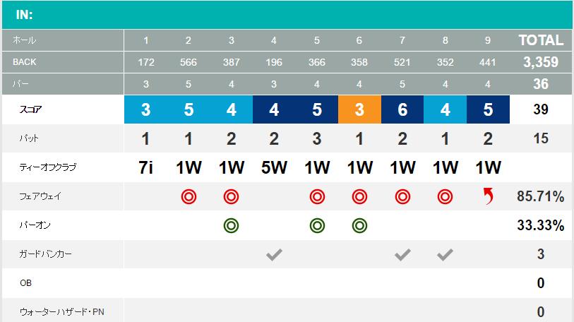 立野クラシック・ゴルフ俱楽部ラウンド結果2016年10月インコース