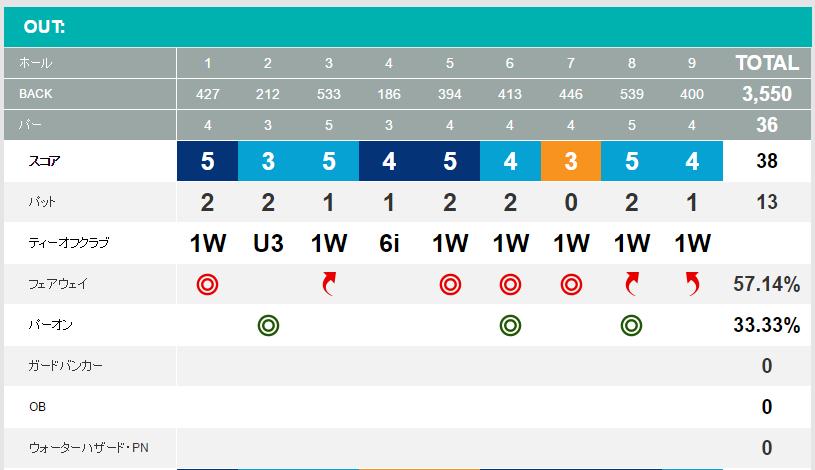 立野クラシック・ゴルフ俱楽部ラウンド結果2016年10月アウトコース