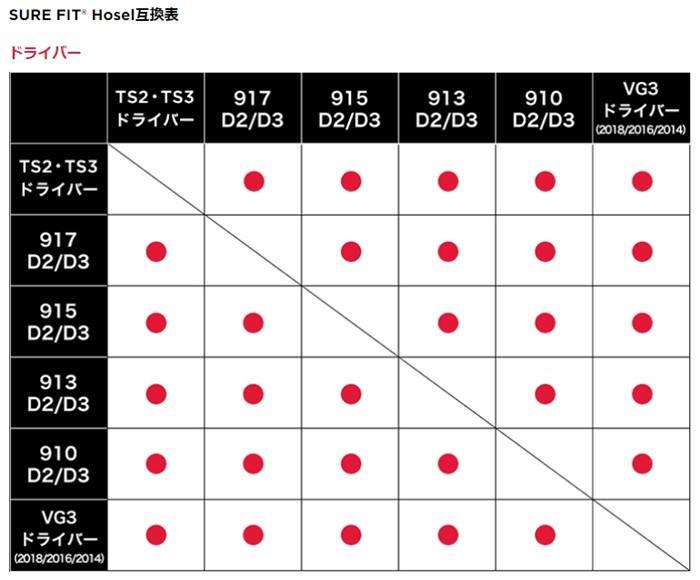 タイトリストドライバーのシャフトの互換性表